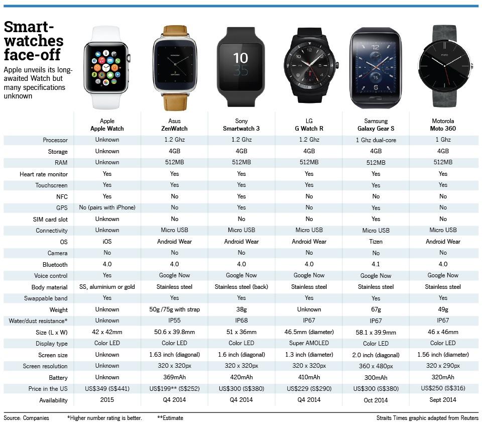 Сравнительная характеристика всех представленных моделей смарт-часов с iWatch