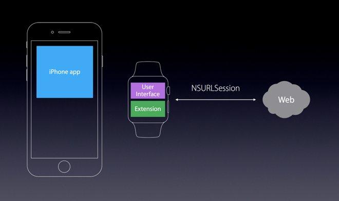 Подключение Apple Watch к WEB