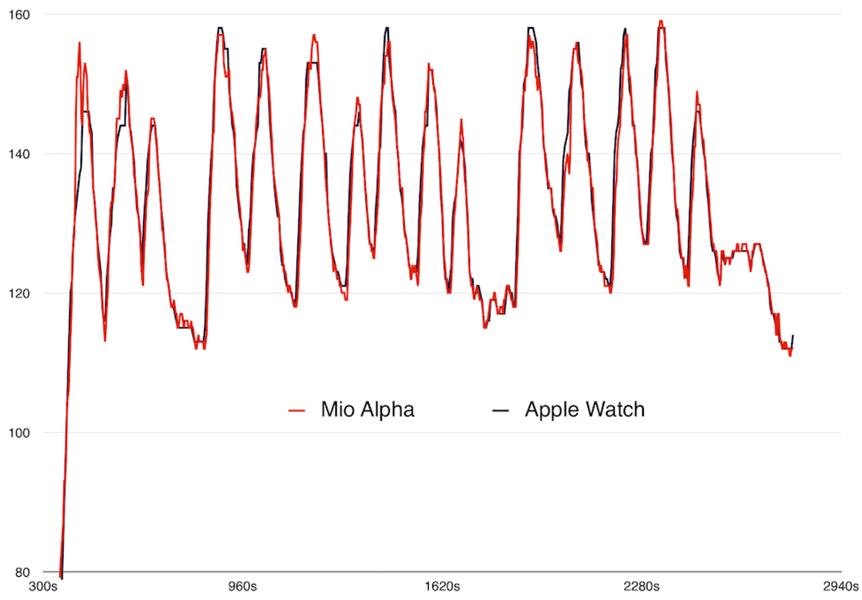 График анализа измерения пульса на iWatch