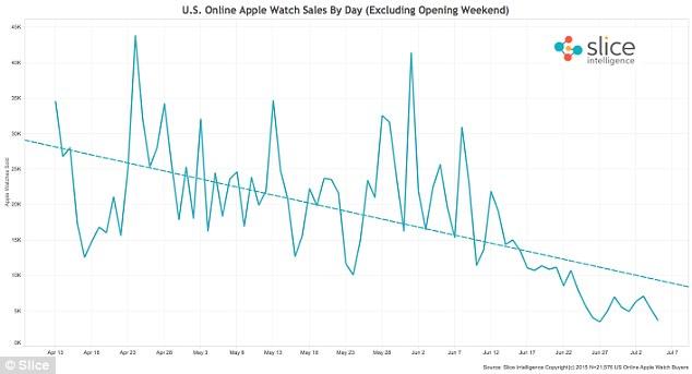 Падение продаж смарт-часов Apple Watch