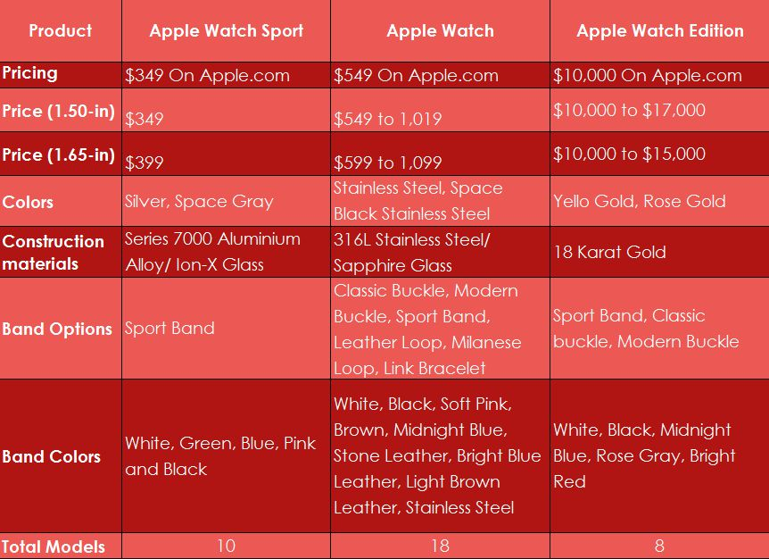 Apple Watch Sport, Apple Watch and Apple Watch Edition Comparison