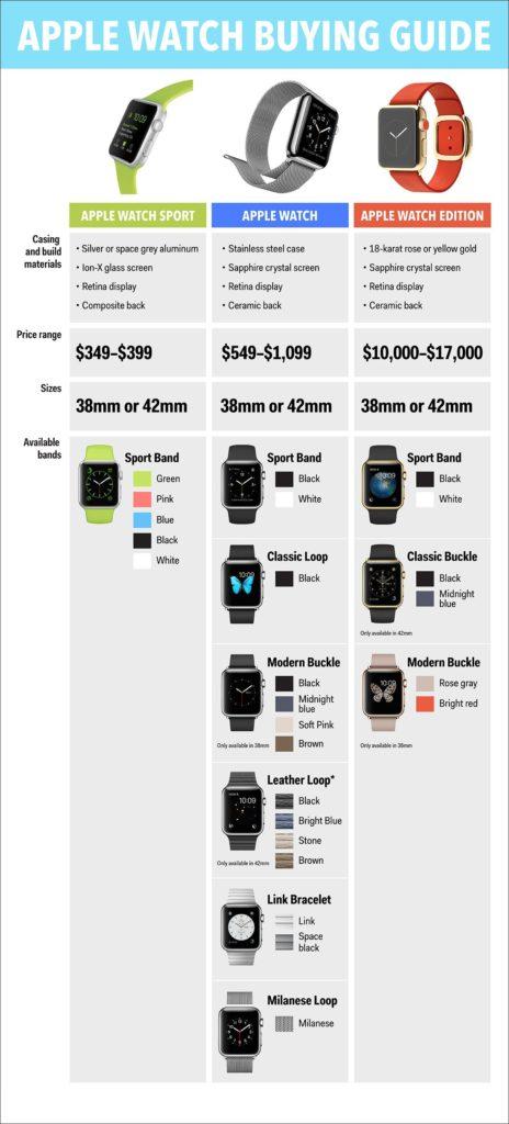 Чем отличаются Apple Watch друг от друга?