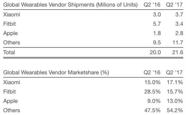 Сколько Apple Watch продано