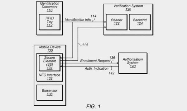 Apple хочет использовать iPhone вместо паспортов