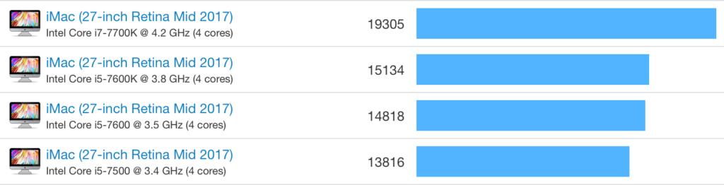 CPU результат тестов iMac