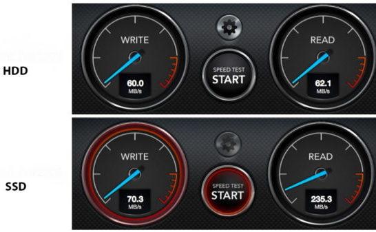 Сравнение производительности iMac с SSD и HDD