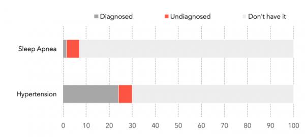 Результаты программы по определению гипертонии и апноэ