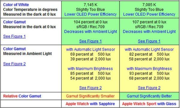 Способность дисплея из сапфира и стекла Ion-X передавать цветовую гамму