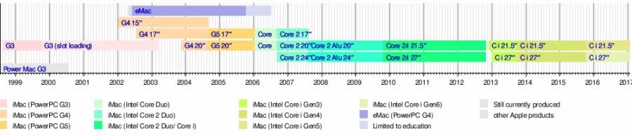 Хронология выпуска iMac и eMac