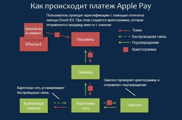 Как происходит платеж Apple Pay