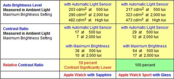 Контрастность дисплеев из сапфира и стекла Ion-X