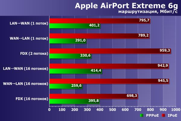 Производительность AirPort Extreme