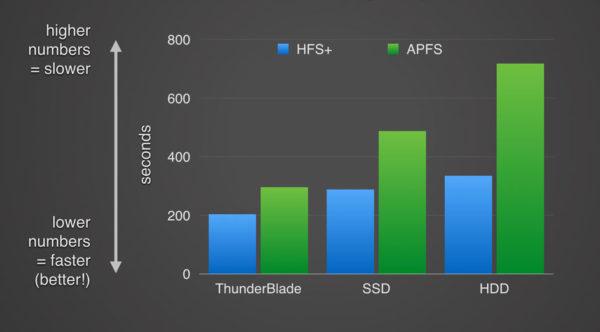 Скорость APFS и HFS+