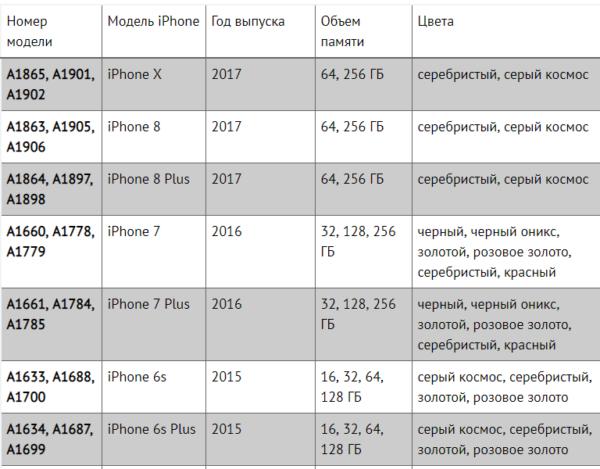 Как узнать модель iPhone по номеру - таблица