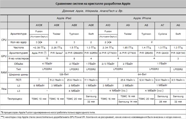Сравнение A10 и других микропроцессоров Apple
