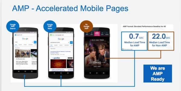 Скорость загрузки обычных и AMP-страниц на примере Google