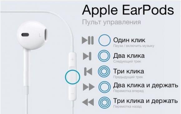 Функции пункта управления в наушниках Apple