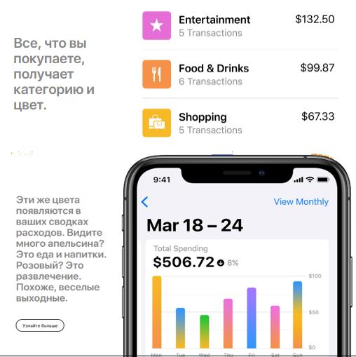 Статистика о расходах в Apple Card
