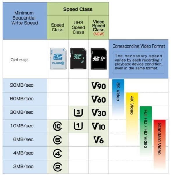Классы скорости карт памяти для экшн-камер