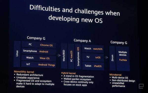 Huawei's Harmony OS Presentation