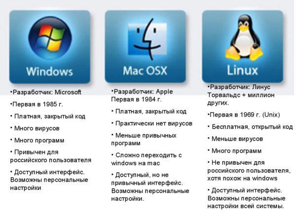 Сравнение MacOS, Windows и Linux